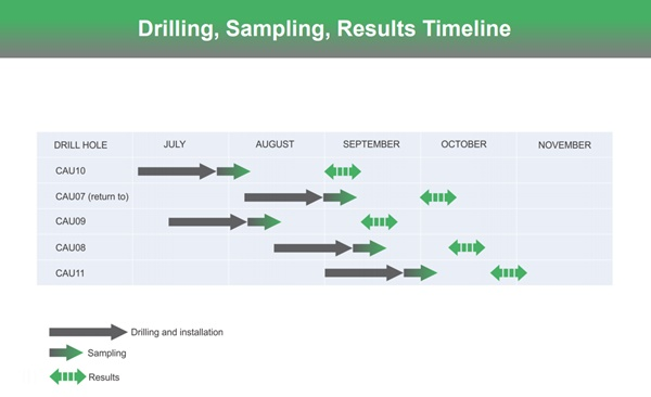 Advantage Lithium Drilling Schedule