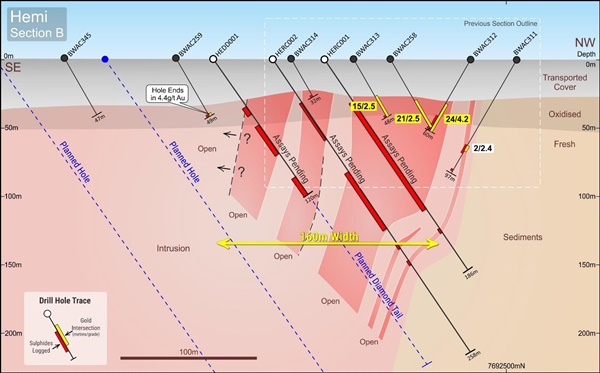 DEG Section B showing new RC drill holes with extensive sulphide alteration below the gold zone
