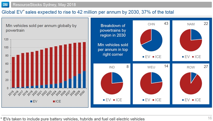 CRU Global EV demand