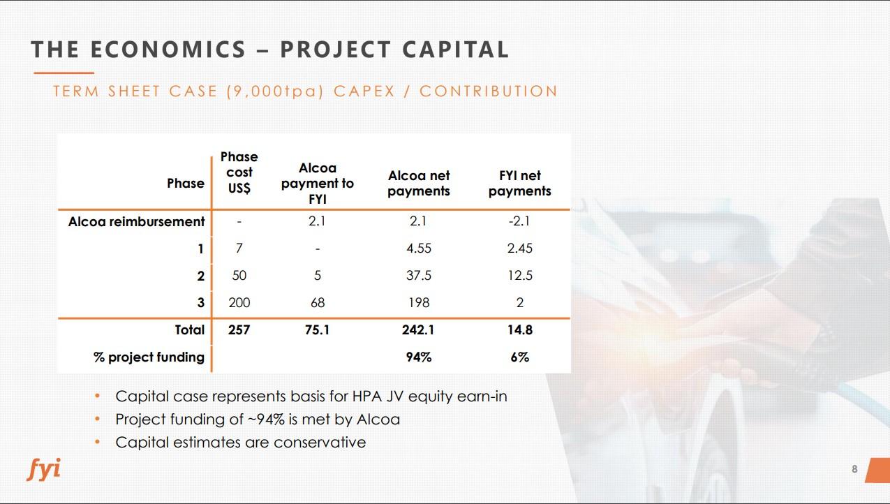 FYI The Economics Project Capital