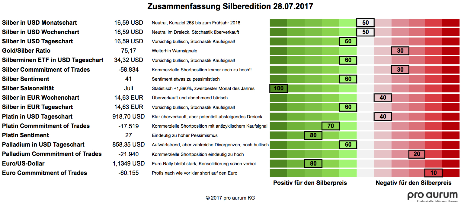 20170628 Grummes Silberedition