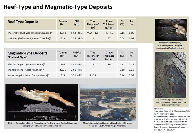 Grop Ten Metals Reef Type and Magmatic Type Deposits
