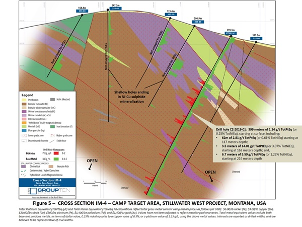 PGE Cross Section Camp drilling