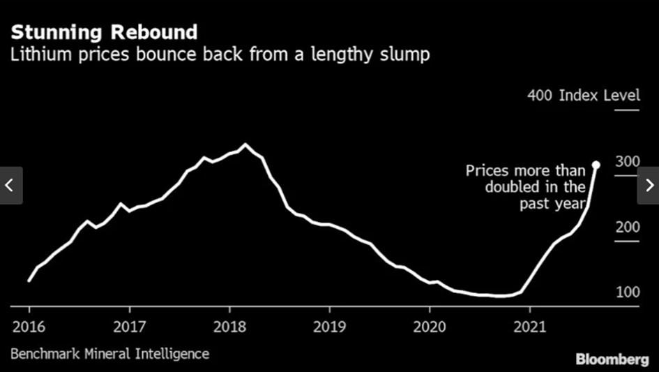 Der mehrjährige Einbruch des Lithiumpreises seit dem Höchststand von 2018