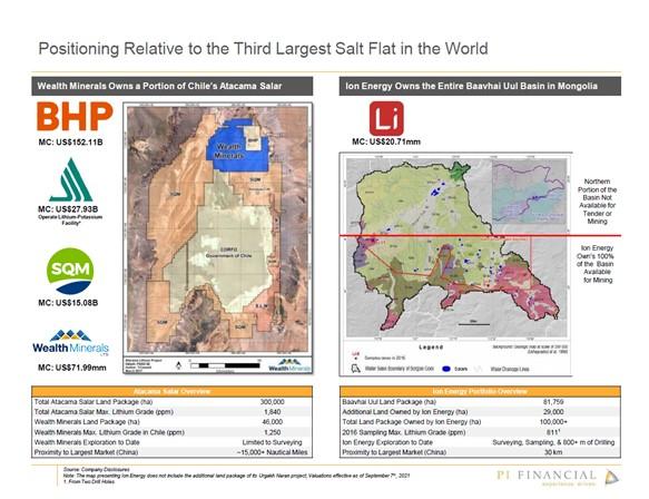 PI Financial vergleicht die Liegenschaften von ION Energy mit denen von Wealth Minerals in Südamerika
