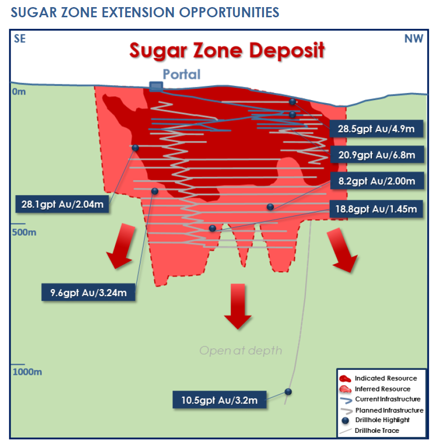 Harte Gold Sugar Zone Extension Opportunities