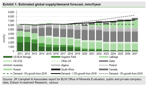 Supply Demand Forecast Edison